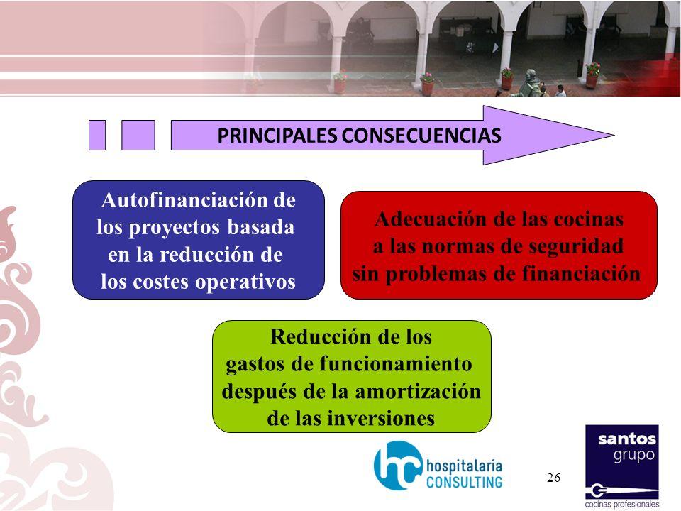 Autofinanciación de los proyectos basada en la reducción de los costes operativos Reducción de los gastos de funcionamiento después de la amortización