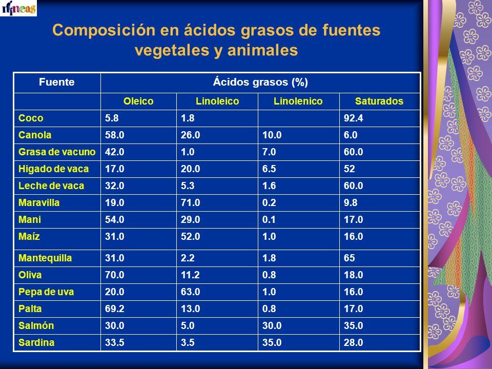 Composición en ácidos grasos de fuentes vegetales y animales 35.030.05.030.0Salmón 17.00.813.069.2Palta 16.01.063.020.0Pepa de uva 17.00.129.054.0Mani