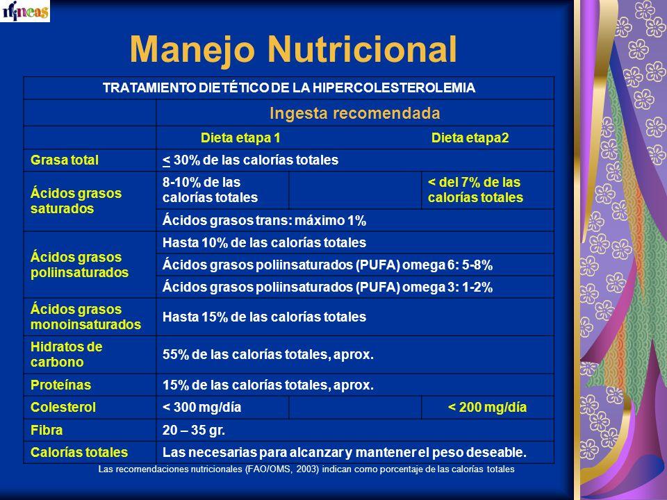 Manejo Nutricional TRATAMIENTO DIETÉTICO DE LA HIPERCOLESTEROLEMIA Ingesta recomendada Dieta etapa 1 Dieta etapa2 Grasa total< 30% de las calorías tot