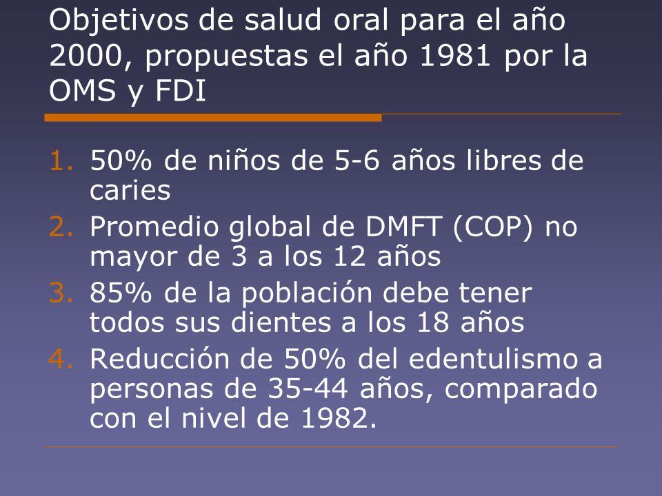 Objetivos de salud oral para el año 2000, propuestas el año 1981 por la OMS y FDI 1.50% de niños de 5-6 años libres de caries 2.Promedio global de DMF