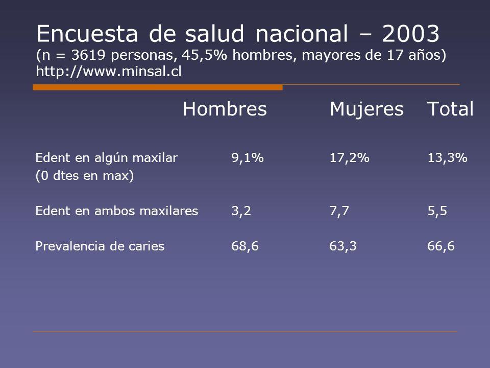 Encuesta de salud nacional – 2003 (n = 3619 personas, 45,5% hombres, mayores de 17 años) http://www.minsal.cl HombresMujeres Total Edent en algún maxi