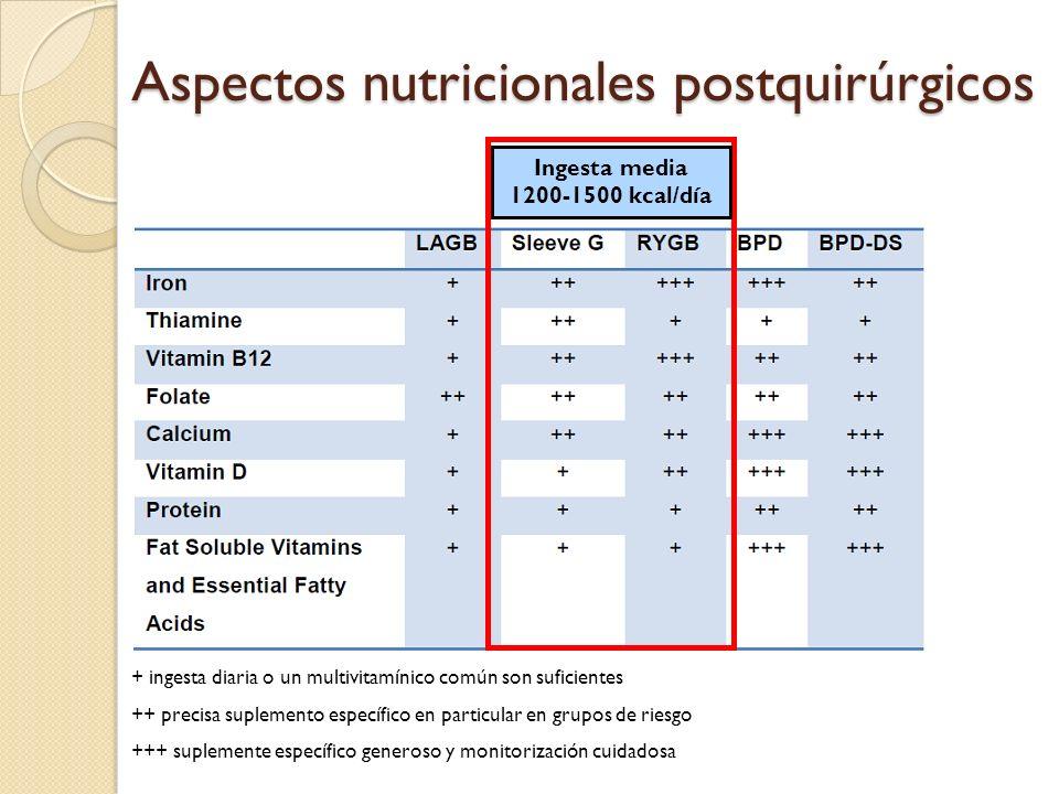 Aspectos nutricionales postquirúrgicos + ingesta diaria o un multivitamínico común son suficientes ++ precisa suplemento específico en particular en g