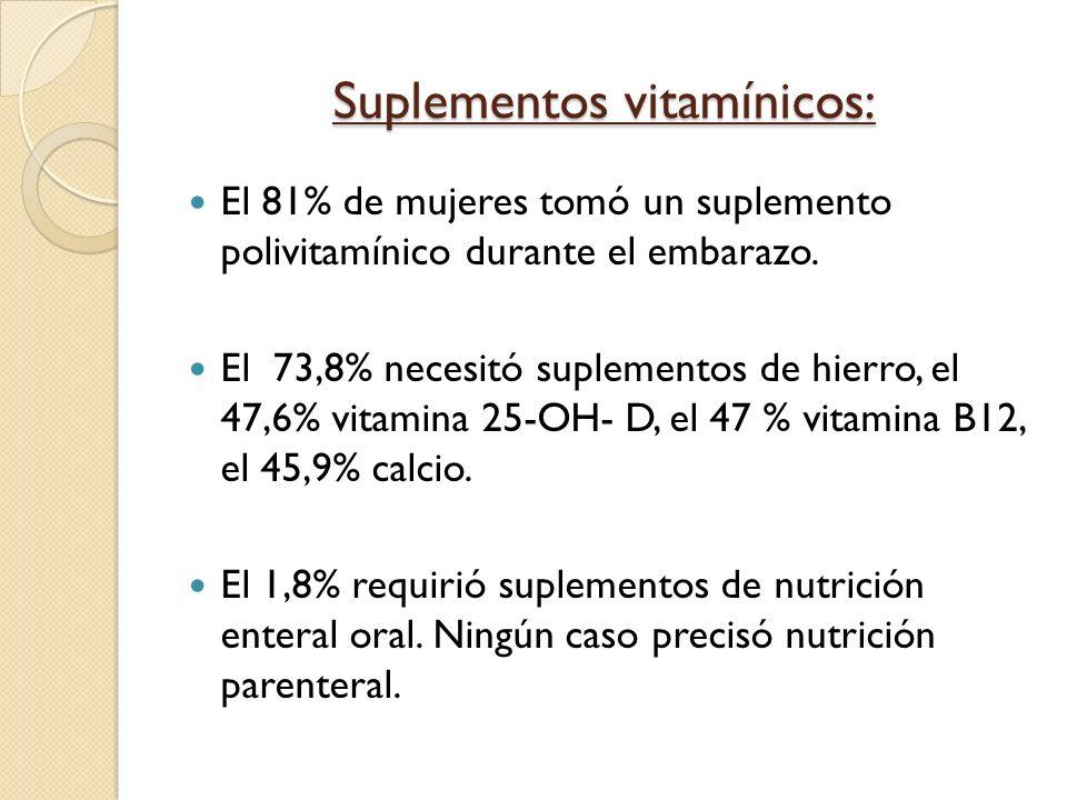 Suplementos vitamínicos: El 81% de mujeres tomó un suplemento polivitamínico durante el embarazo. El 73,8% necesitó suplementos de hierro, el 47,6% vi