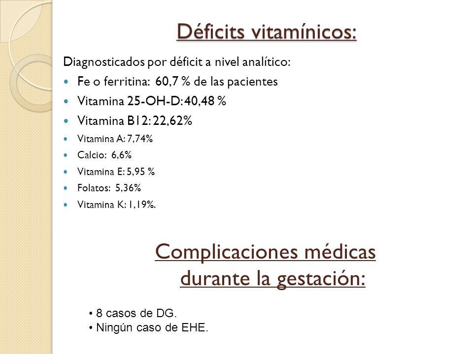 Déficits vitamínicos: Diagnosticados por déficit a nivel analítico: Fe o ferritina: 60,7 % de las pacientes Vitamina 25-OH-D: 40,48 % Vitamina B12: 22
