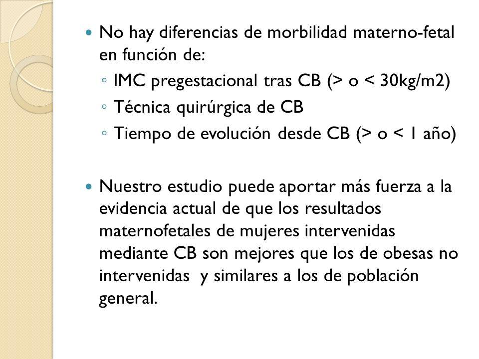 No hay diferencias de morbilidad materno-fetal en función de: IMC pregestacional tras CB (> o < 30kg/m2) Técnica quirúrgica de CB Tiempo de evolución