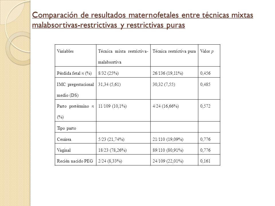 Comparación de resultados maternofetales entre técnicas mixtas malabsortivas-restrictivas y restrictivas puras Variables Técnica mixta restrictiva- ma