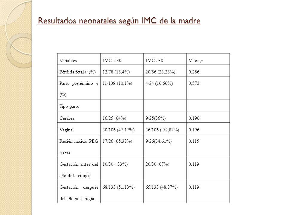 Resultados neonatales según IMC de la madre VariablesIMC < 30IMC >30Valor p Pérdida fetal n (%)12/78 (15,4%)20/86 (23,25%)0,286 Parto pretérmino n (%)