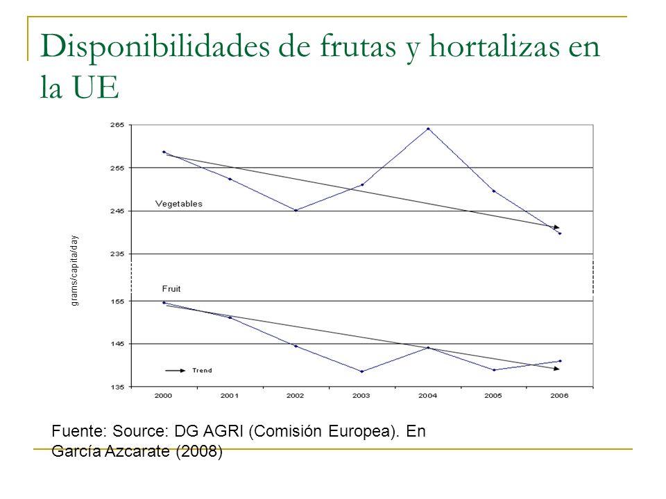 La dieta en España Un estudio reciente de FAO revela el abandono de la dieta mediterránea por parte de los países del Sur de Europa.