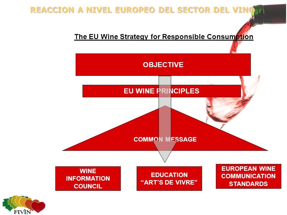 REACCION A NIVEL EUROPEO DEL SECTOR DEL VINO OBJECTIVE WINE INFORMATION COUNCIL EUROPEAN WINE COMMUNICATION STANDARDS EU WINE PRINCIPLES EDUCATION ARTS DE VIVRE The EU Wine Strategy for Responsible Consumption COMMON MESSAGE