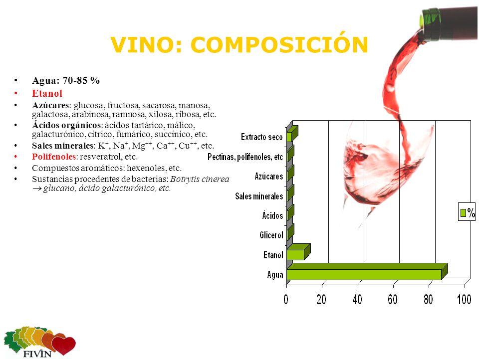 VINO: COMPOSICIÓN Agua: 70-85 % Etanol Azúcares: glucosa, fructosa, sacarosa, manosa, galactosa, arabinosa, ramnosa, xilosa, ribosa, etc.