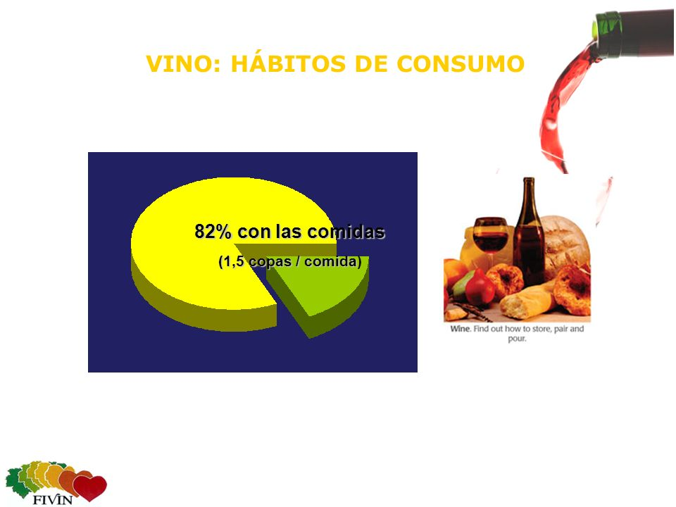 82% con las comidas (1,5 copas / comida (1,5 copas / comida) VINO: HÁBITOS DE CONSUMO