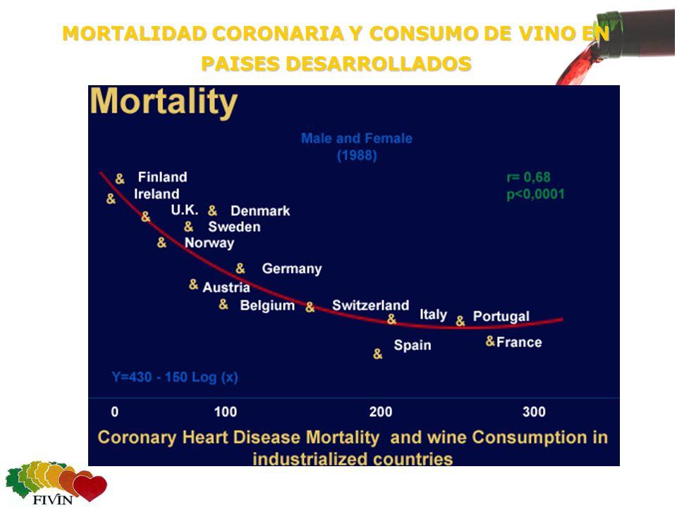 MORTALIDAD CORONARIA Y CONSUMO DE VINO EN PAISES DESARROLLADOS
