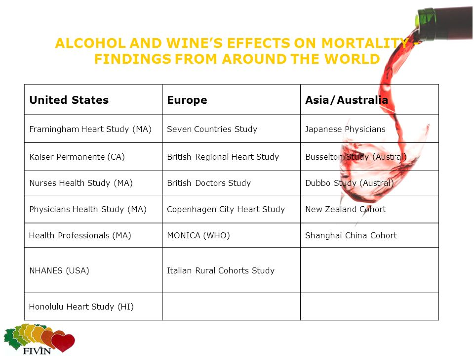 ALCOHOL AND WINES EFFECTS ON MORTALITY - FINDINGS FROM AROUND THE WORLD United StatesEuropeAsia/Australia Framingham Heart Study (MA)Seven Countries S