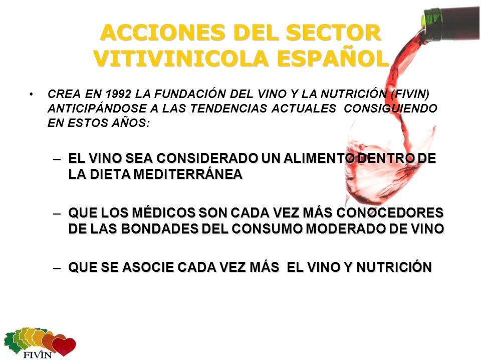 ACCIONES DEL SECTOR VITIVINICOLA ESPAÑOL CREA EN 1992 LA FUNDACIÓN DEL VINO Y LA NUTRICIÓN (FIVIN) ANTICIPÁNDOSE A LAS TENDENCIAS ACTUALES CONSIGUIENDO EN ESTOS AÑOS: –EL VINO SEA CONSIDERADO UN ALIMENTO DENTRO DE LA DIETA MEDITERRÁNEA –QUE LOS MÉDICOS SON CADA VEZ MÁS CONOCEDORES DE LAS BONDADES DEL CONSUMO MODERADO DE VINO –QUE SE ASOCIE CADA VEZ MÁS EL VINO Y NUTRICIÓN