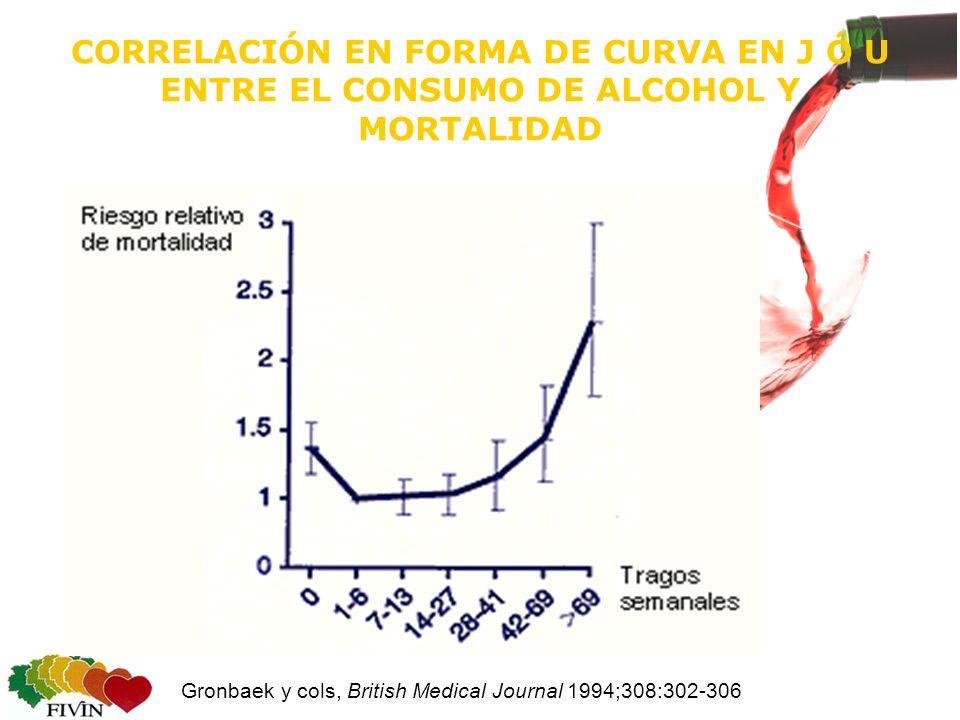 CORRELACIÓN EN FORMA DE CURVA EN J Ó U ENTRE EL CONSUMO DE ALCOHOL Y MORTALIDAD Gronbaek y cols, British Medical Journal 1994;308:302-306