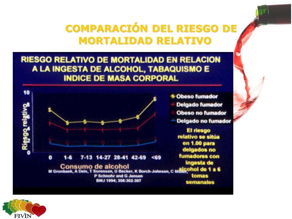 COMPARACIÓN DEL RIESGO DE MORTALIDAD RELATIVO COMPARACIÓN DEL RIESGO DE MORTALIDAD RELATIVO