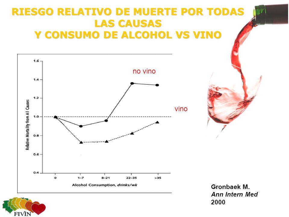 RIESGO RELATIVO DE MUERTE POR TODAS LAS CAUSAS Y CONSUMO DE ALCOHOL VS VINO no vino vino Gronbaek M.