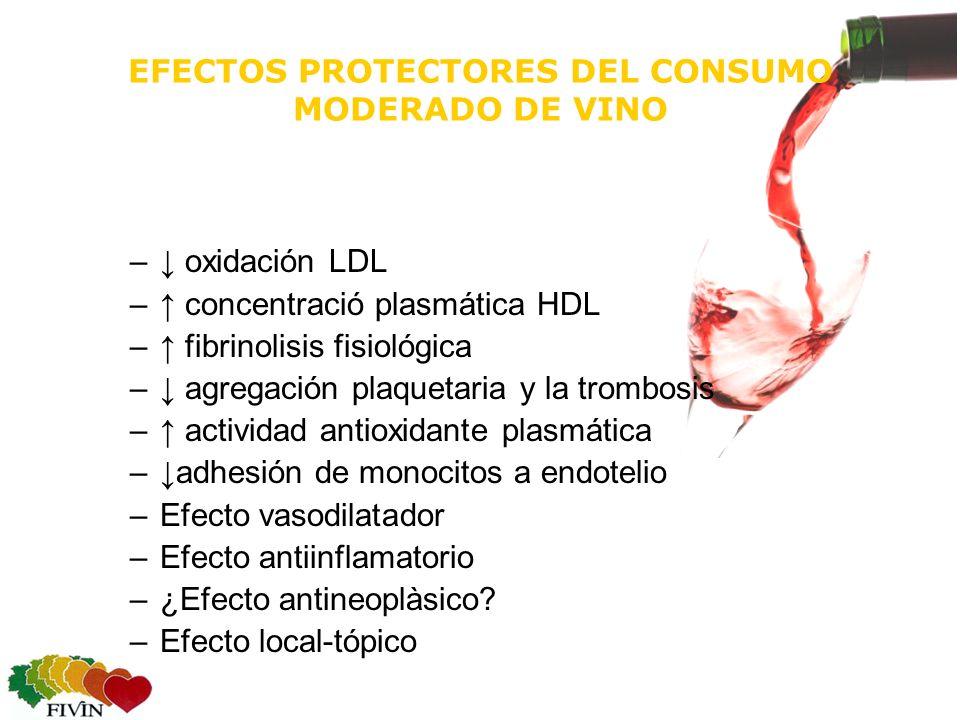 EFECTOS PROTECTORES DEL CONSUMO MODERADO DE VINO – oxidación LDL – concentració plasmática HDL – fibrinolisis fisiológica – agregación plaquetaria y la trombosis – actividad antioxidante plasmática –adhesión de monocitos a endotelio –Efecto vasodilatador –Efecto antiinflamatorio –¿Efecto antineoplàsico.