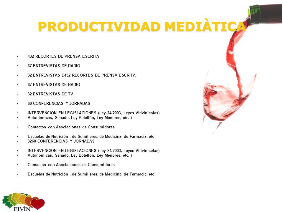 PRODUCTIVIDAD MEDIÀTICA 432 RECORTES DE PRENSA ESCRITA 67 ENTREVISTAS DE RADIO 32 ENTREVISTAS D432 RECORTES DE PRENSA ESCRITA 67 ENTREVISTAS DE RADIO 32 ENTREVISTAS DE TV 60 CONFERENCIAS Y JORNADAS INTERVENCION EN LEGISLACIONES (Ley 24/2003, Leyes Vitivinícolas) Autonómicas, Senado, Ley Botellón, Ley Menores, etc..) Contactos con Asociaciones de Consumidores Escuelas de Nutrición, de Sumilleres, de Medicina, de Farmacia, etc 3260 CONFERENCIAS Y JORNADAS INTERVENCION EN LEGISLACIONES (Ley 24/2003, Leyes Vitivinícolas) Autonómicas, Senado, Ley Botellón, Ley Menores, etc..) Contactos con Asociaciones de Consumidores Escuelas de Nutrición, de Sumilleres, de Medicina, de Farmacia, etc