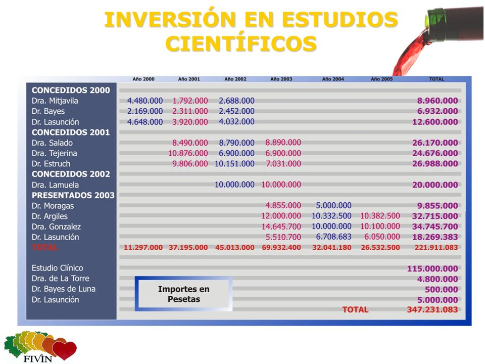 INVERSIÓN EN ESTUDIOS CIENTÍFICOS INVERSIÓN EN ESTUDIOS CIENTÍFICOS