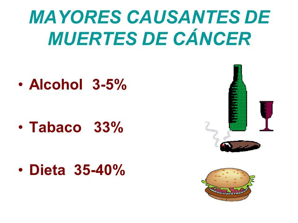 MAYORES CAUSANTES DE MUERTES DE CÁNCER Alcohol 3-5% Tabaco 33% Dieta 35-40%