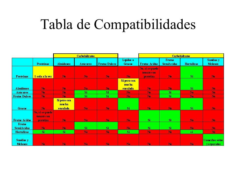 Tabla de Compatibilidades