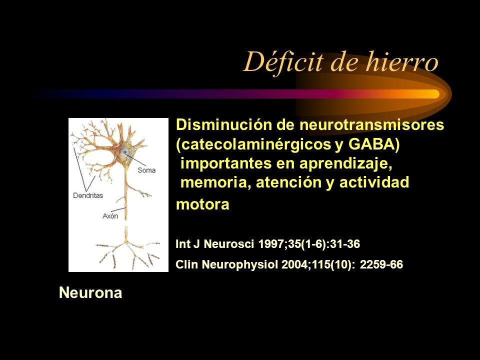 Déficit de hierro (Clínica) Anemia, taquicardias Piel pálida, Fatiga Infecciones frecuentes (afecta mecanismos de inmunidad) Debilidad (menor toleranc