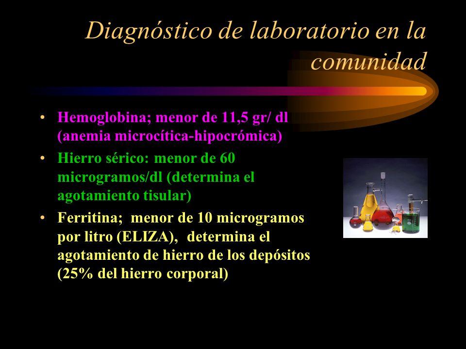 Trastornos no cognitivos en la anemia por déficit de hierro Infelicidad Miedo Tensión emocional Bull N Y Acad Med 1999;65(10):1050-66