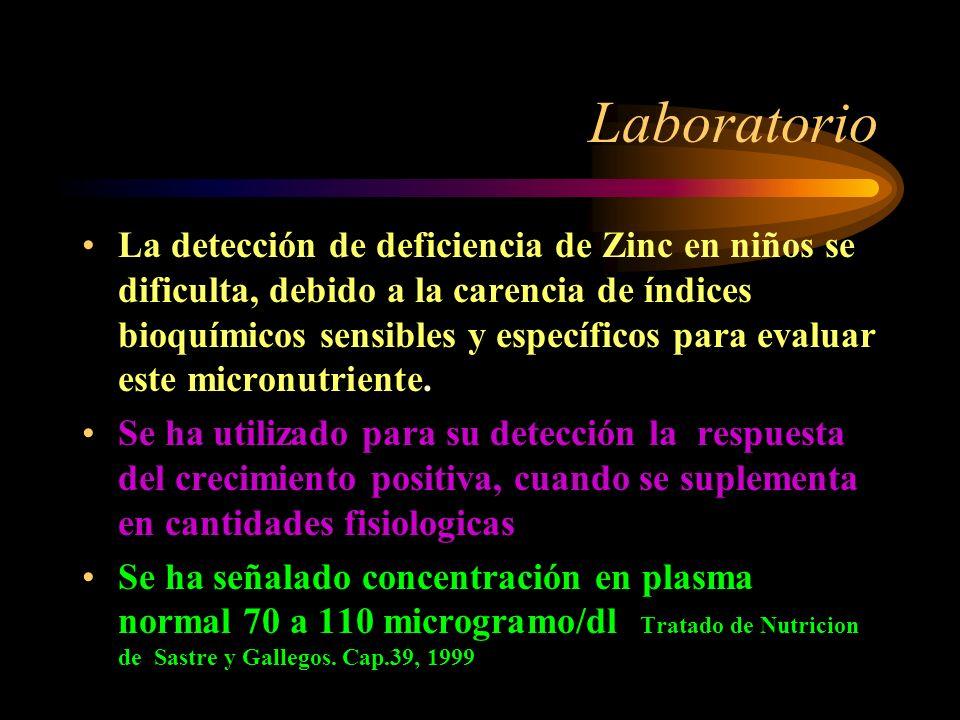 Se observa déficit de Zinc en: Aporte Insuficiente: Malnutrición protéico calórica Dietas vegetarianas Dietas hipoprotéicas Defecto de absorción intes