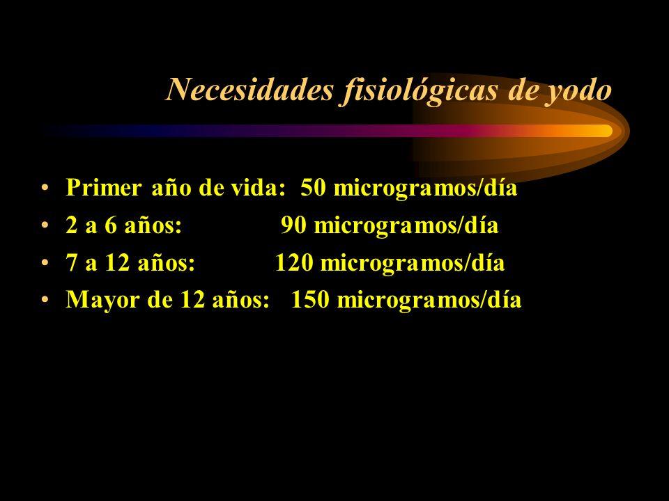 Estudios realizados en Cuba (1996) Excreción de yodo en orina (EYO) Niños de 6 a 12 años; Zonas urbanas: Déficit ligero Zonas montañosas: Mayor défici