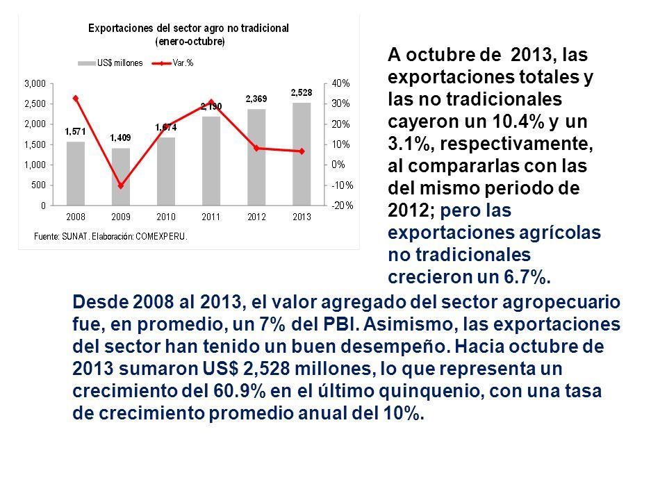 Desde 2008 al 2013, el valor agregado del sector agropecuario fue, en promedio, un 7% del PBI. Asimismo, las exportaciones del sector han tenido un bu