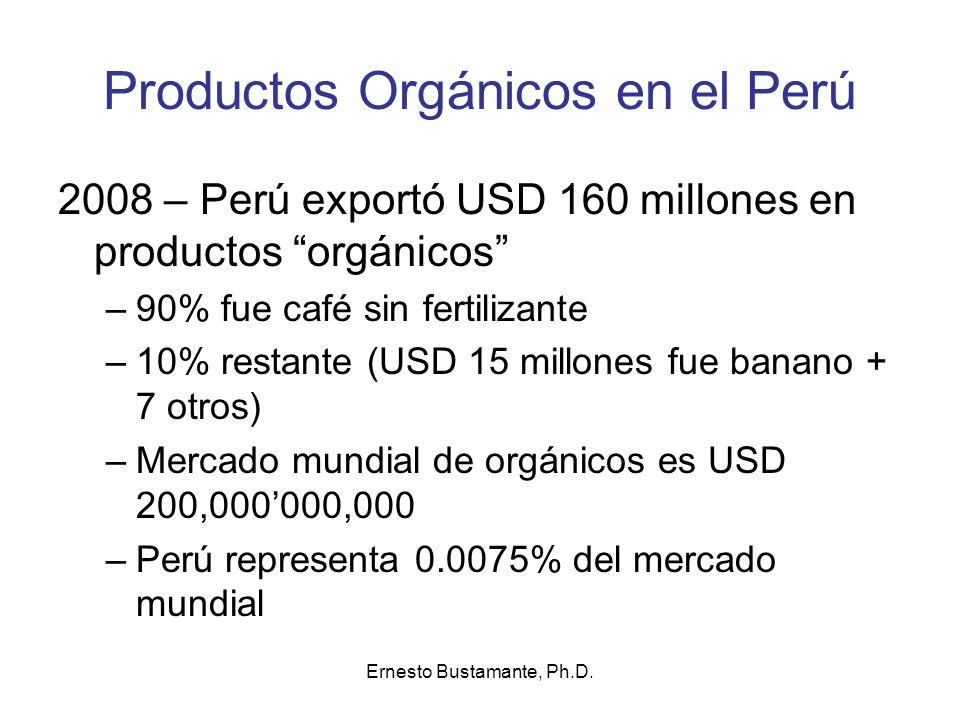 Productos Orgánicos en el Perú 2008 – Perú exportó USD 160 millones en productos orgánicos –90% fue café sin fertilizante –10% restante (USD 15 millon