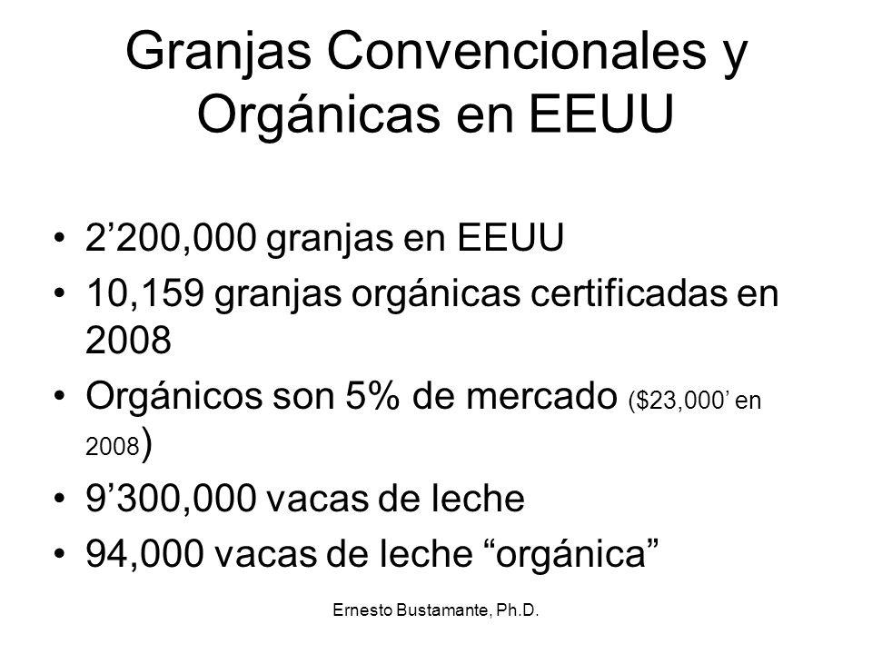 Granjas Convencionales y Orgánicas en EEUU 2200,000 granjas en EEUU 10,159 granjas orgánicas certificadas en 2008 Orgánicos son 5% de mercado ($23,000