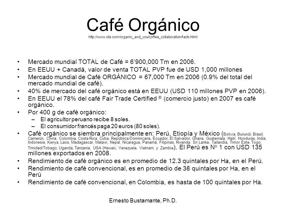 Café Orgánico http://www.ota.com/organic_and_you/coffee_collaboration/facts.html Mercado mundial TOTAL de Café = 6900,000 Tm en 2006. En EEUU + Canadá