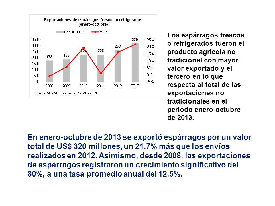 En enero-octubre de 2013 se exportó espárragos por un valor total de US$ 320 millones, un 21.7% más que los envíos realizados en 2012. Asimismo, desde