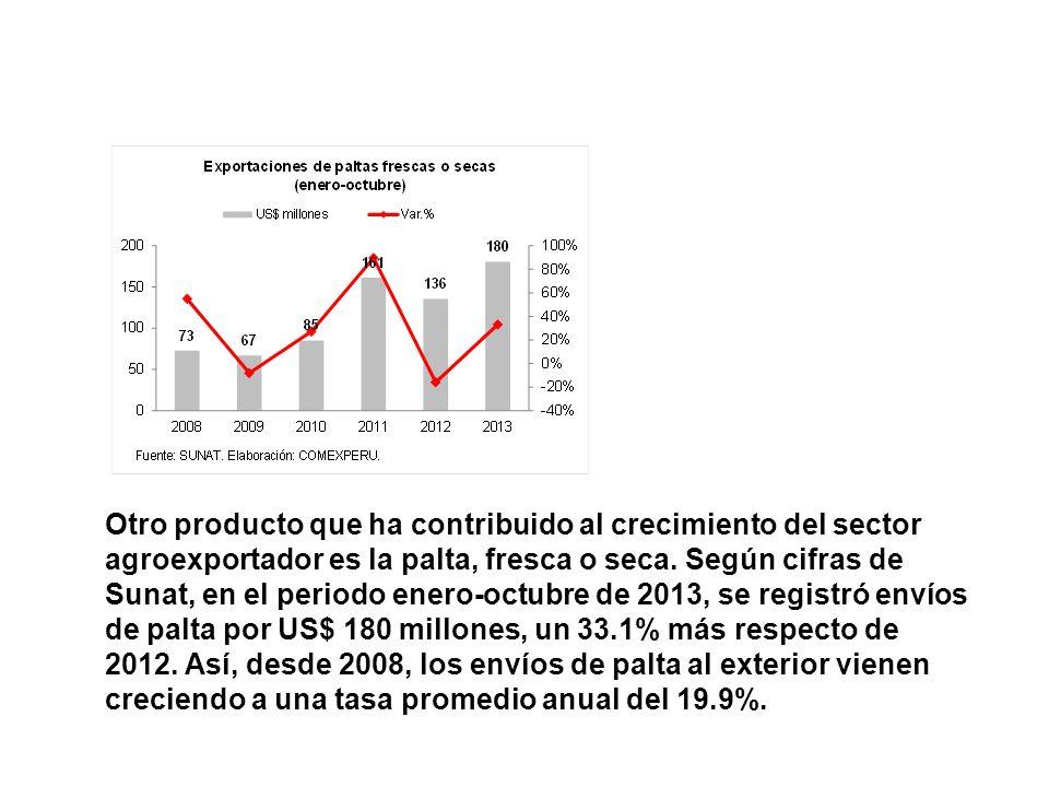 Otro producto que ha contribuido al crecimiento del sector agroexportador es la palta, fresca o seca. Según cifras de Sunat, en el periodo enero-octub