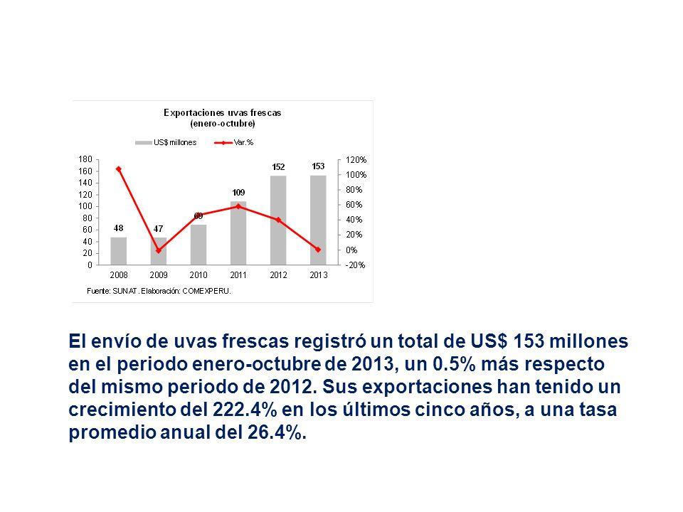 El envío de uvas frescas registró un total de US$ 153 millones en el periodo enero-octubre de 2013, un 0.5% más respecto del mismo periodo de 2012. Su