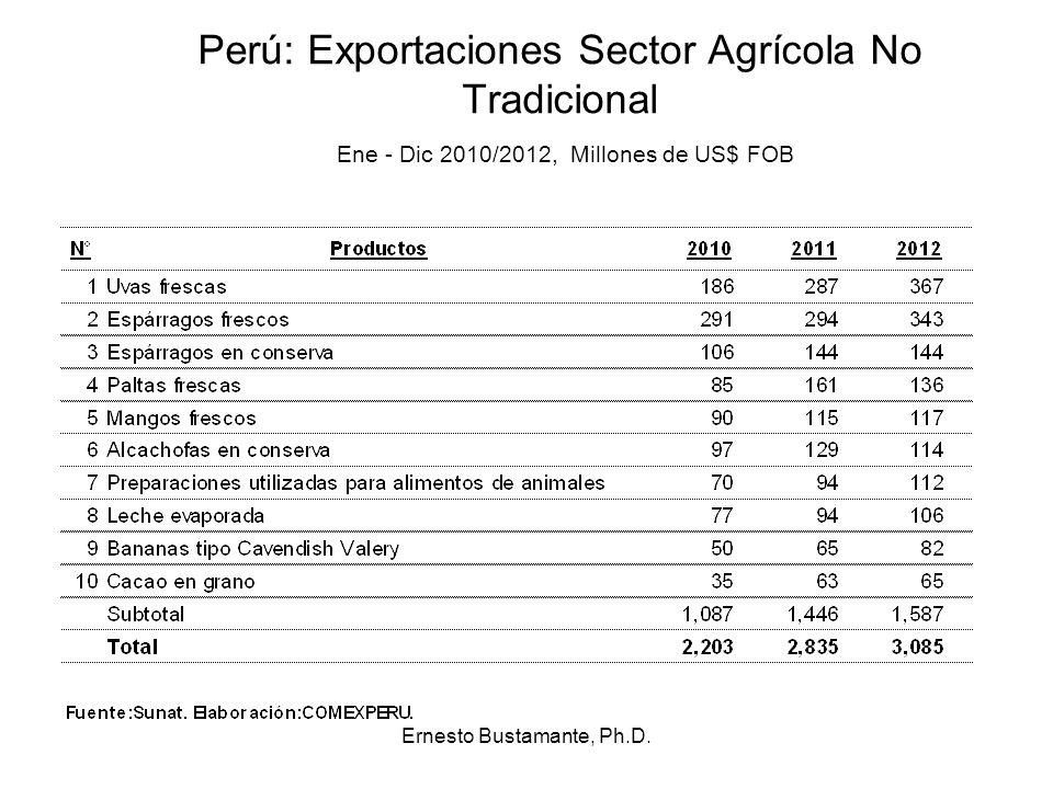 Perú: Exportaciones Sector Agrícola No Tradicional Ene - Dic 2010/2012, Millones de US$ FOB Ernesto Bustamante, Ph.D.