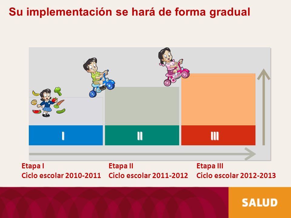 Su implementación se hará de forma gradual Etapa I Ciclo escolar 2010-2011 Etapa II Ciclo escolar 2011-2012 Etapa III Ciclo escolar 2012-2013 IIIIII