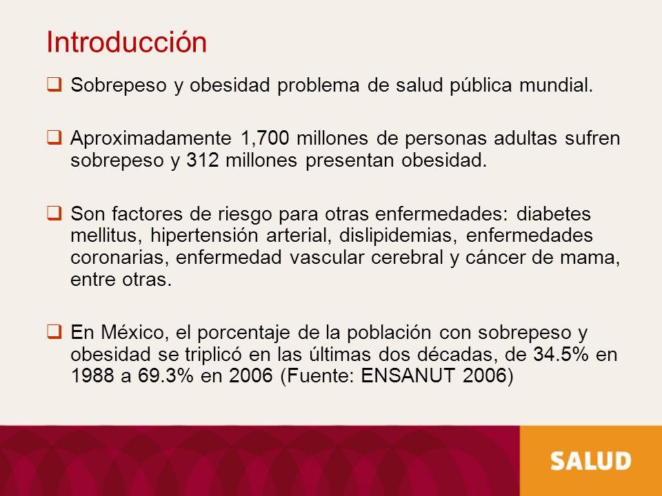 Introducción Sobrepeso y obesidad problema de salud pública mundial. Aproximadamente 1,700 millones de personas adultas sufren sobrepeso y 312 millone