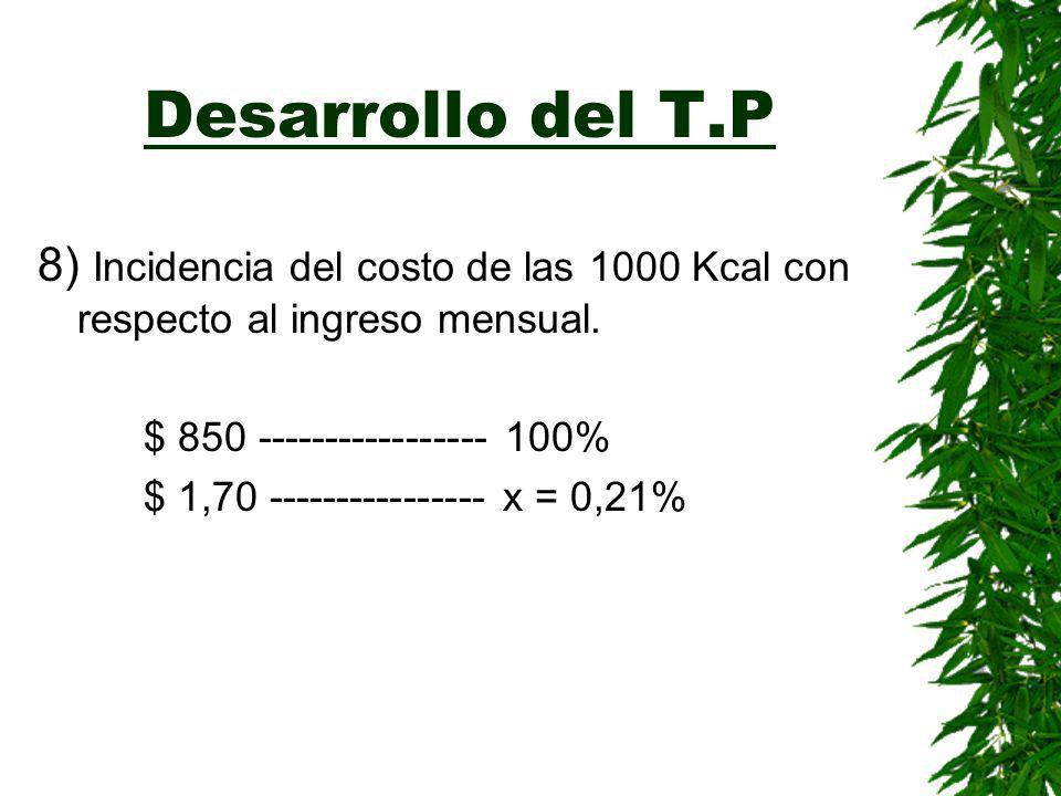 Desarrollo del T.P. 7) Determinación del costo de las 1000 Kcal. 2558,95 Kcal --------------- $4,6 1000 Kcal ------------------- =$ 1,79