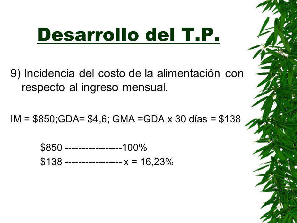 Desarrollo del T.P.9) Incidencia del costo de la alimentación con respecto al ingreso mensual.