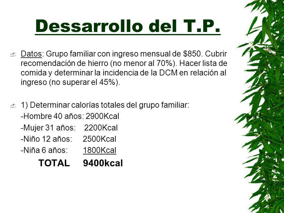 Dessarrollo del T.P.Datos: Grupo familiar con ingreso mensual de $850.