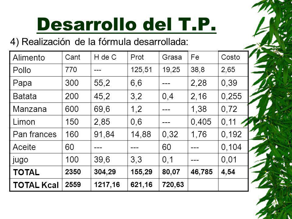 Desarrollo del T.P. 3)Realización de la fórmula sintética: %KcalGramos H de C5551701292,5 Proteínas151410352,5 Grasas302820313,33