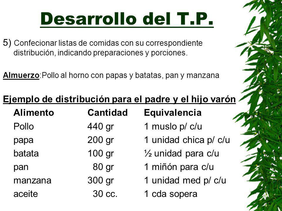 Desarrollo del T.P. 4) Realización de la fórmula desarrollada: Alimento CantH de CProtGrasaFeCosto Pollo 770---125,5119,2538,82,65 Papa30055,26,6---2,
