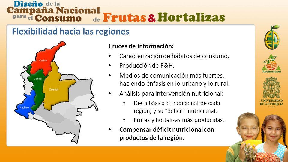Flexibilidad hacia las regiones Cruces de información: Caracterización de hábitos de consumo.