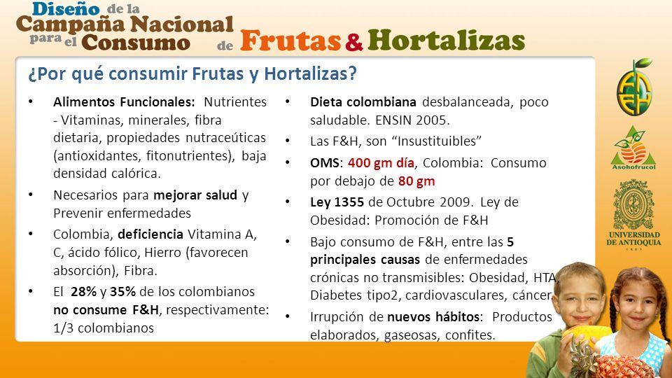 ¿Por qué consumir Frutas y Hortalizas.