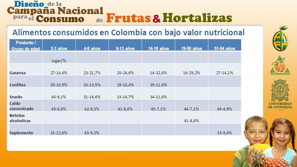 Alimentos consumidos en Colombia con bajo valor nutricional Producto / Grupo de edad2-3 años4-8 años9-13 años14-18 años19-50 años51-64 años lugar/% Gaseosa27-14,6%23-21,7%20-24,6%14-32,6%16-29,2%27-14,1% Confites35-10,9%33-13,5%29-16,4%35-11,6% Snacks40-9,1%31-14,6%33-14,7%34-11,6% Caldo concentrado49-6,0%42-9,3%41-8,6%45-7,1%44-7,1%49-4,9% Bebidas alcoholicas41-8,4% Suplemento31-12,6%43-9,2%33-9,6%