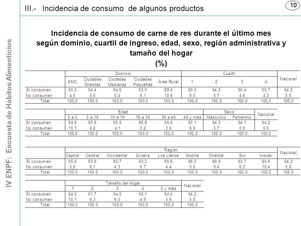IV ENPF: Encuesta de Hábitos Alimenticios 10 Incidencia de consumo de carne de res durante el último mes según dominio, cuartil de ingreso, edad, sexo, región administrativa y tamaño del hogar (%) III.-Incidencia de consumo de algunos productos