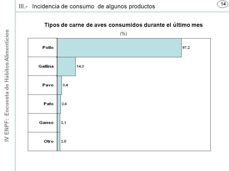 IV ENPF: Encuesta de Hábitos Alimenticios 14 Tipos de carne de aves consumidos durante el último mes (%) III.-Incidencia de consumo de algunos productos